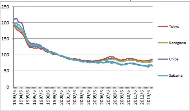 ケースシラー指数と東証住宅価格指数。